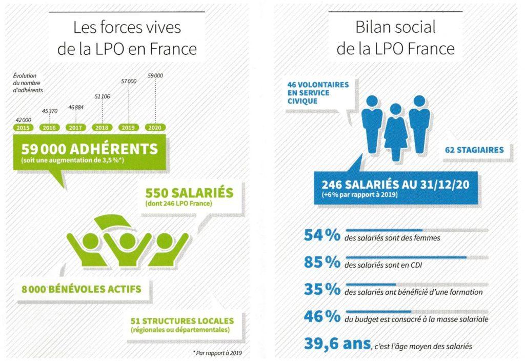 Rapport LPO 2021 Les forces vives et le bilan social de la LPO en France