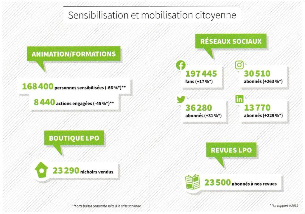 Rapport 2021 Sensibilisation et mobilisation citoyenne